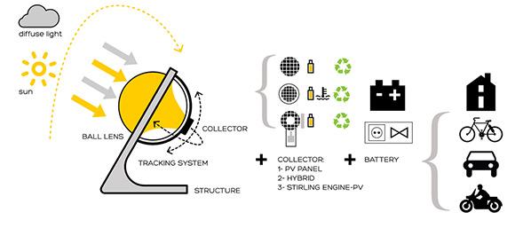Beta-ey-solar-how-it-works